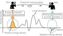 La téléportation quantique… de l'énergie